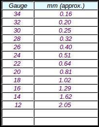 Equivalencia gauge milímetros